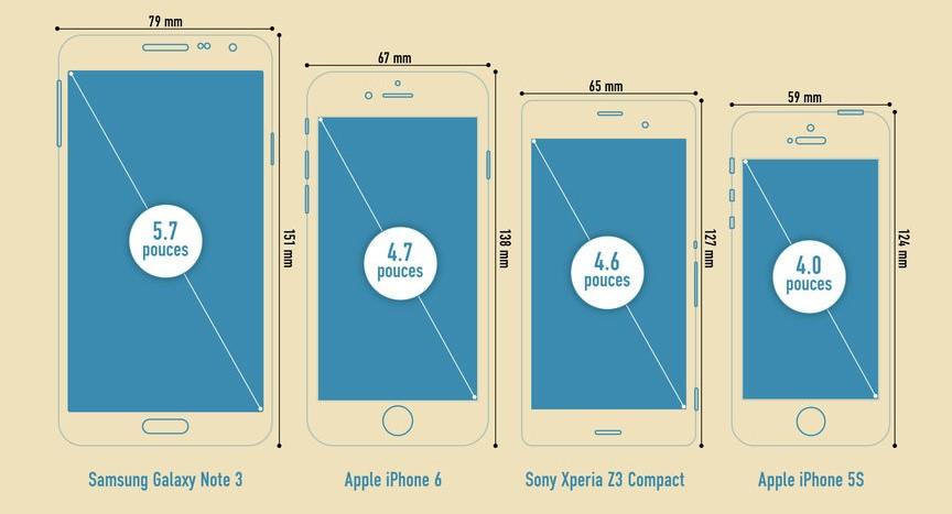 smartphones quelle est la taille d