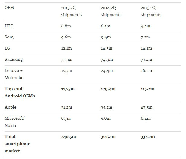 Les hauts de gamme Android rapportent de moins en moins d