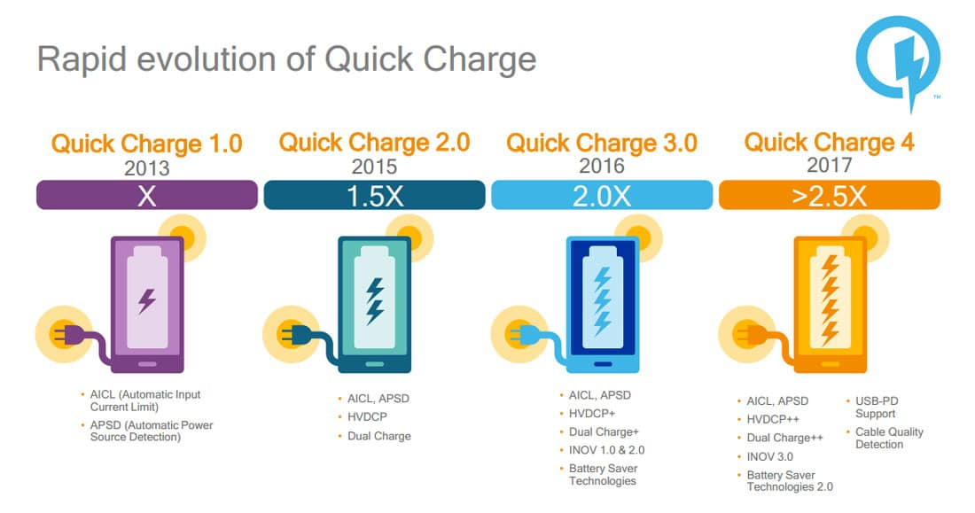 evolution qualcomm quick charge