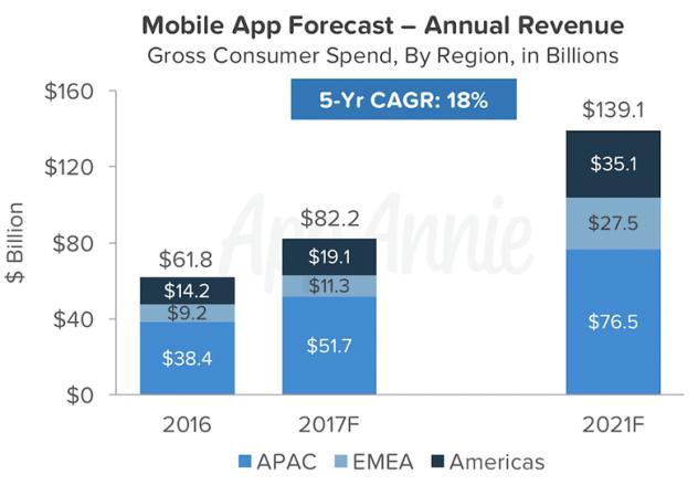 android ios applications revenus