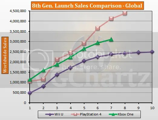 PS4 vs Wii vs Xbox One Global Launch Sales