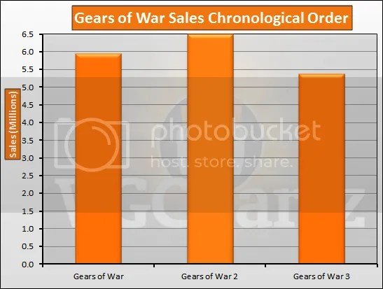 Gears of War Sales Chronological Order