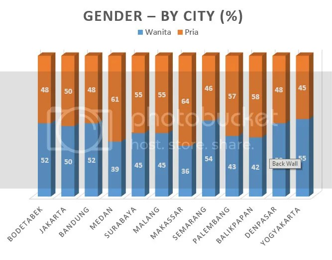 gender by city