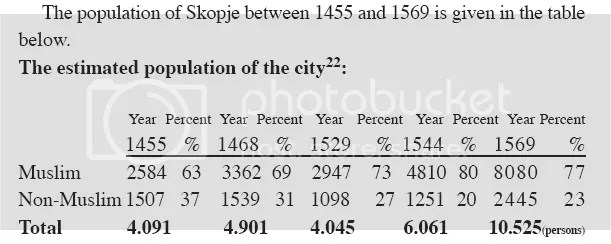 skopjepopulation H Άγνωστη Ιστορία των Σκοπίων   Η ταυτότητα των κατοίκων των Σκοπίων του 15ου και 16ου αιώνα