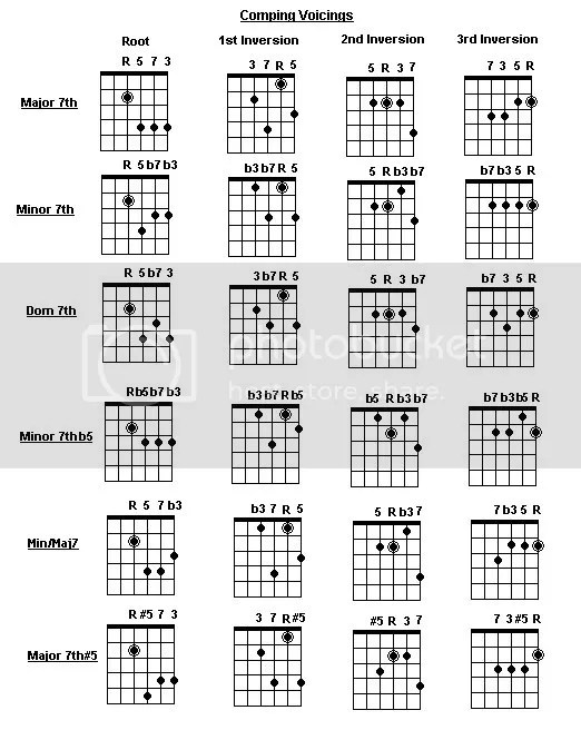 A little help with the chords