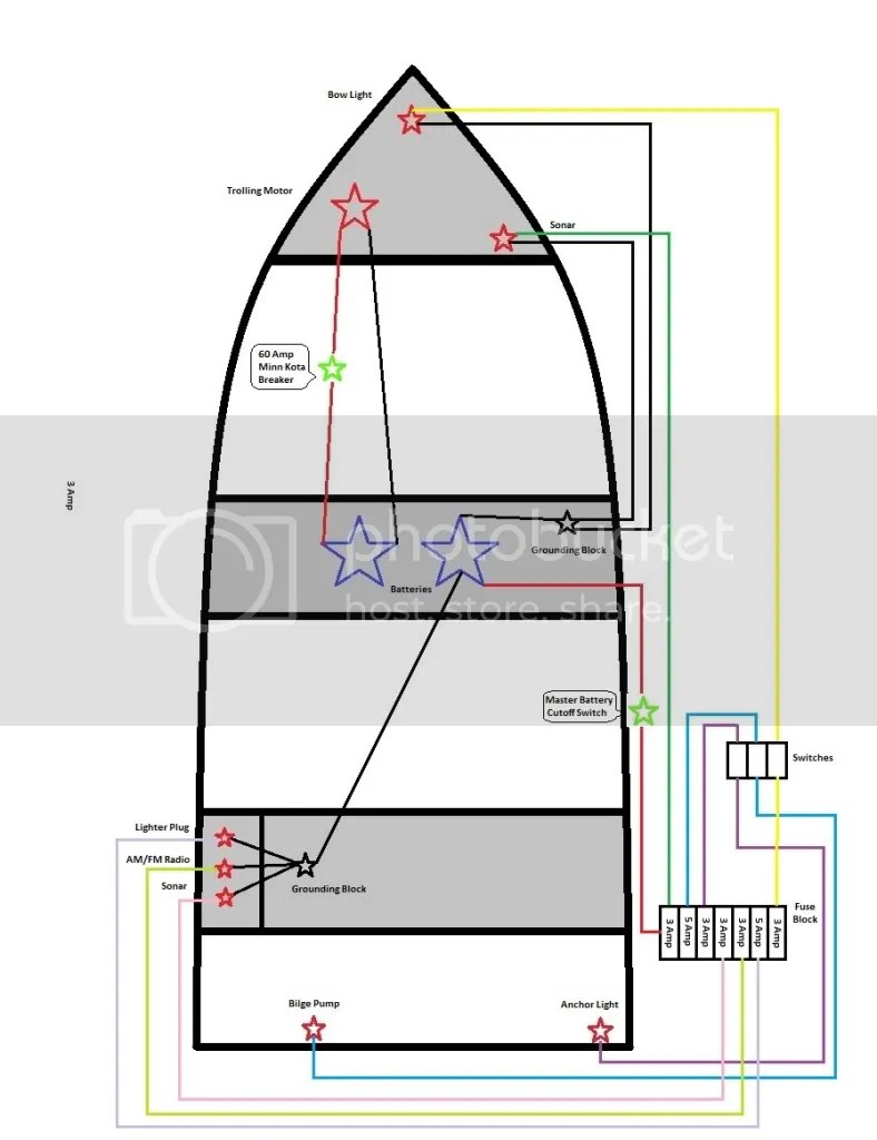 medium resolution of jon boat fuse box setup wiring library jon boat wiring diagram