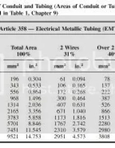 also conduit sizing for multiple wire sizes rh forums mikeholt