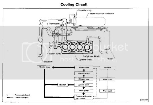 small resolution of 2002 dodge grand caravan engine cooling system hoses diagram
