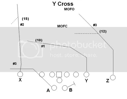 The Flex Option Offense: The Passing Game from Split Backs