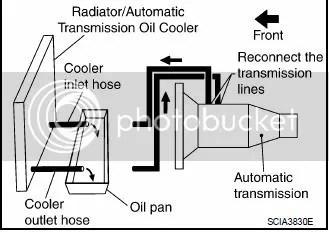Automatic Transmission Cooler Flow Diagram, Automatic