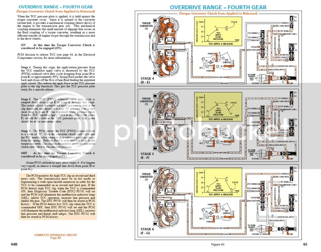 1995 4l80e transmission wiring diagram sony cdx l350 gmc 4l60e to swap help  readingrat