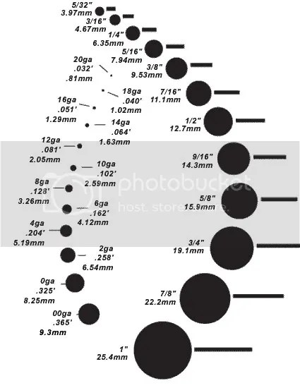 The most Accurate Gauge Chart i have come across
