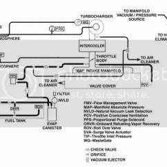 External Wastegate Diagram Harley Davidson Gas Golf Cart Wiring Wg Dodge Srt Forum As You Can See Just T Off The Line Between Compressor Housing And Top Port Of Green Noid Is Only