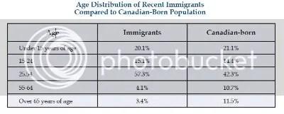 Immigration vs. native born percentages