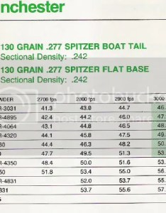Quigleysharps wrote here   some data for the gr and gr bullet drop charts are spitzer boat tail both hope this helps also deer hunting chat rifle rh deerhuntingchat