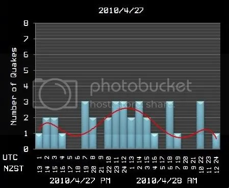 27 April 2010 graph with trend line