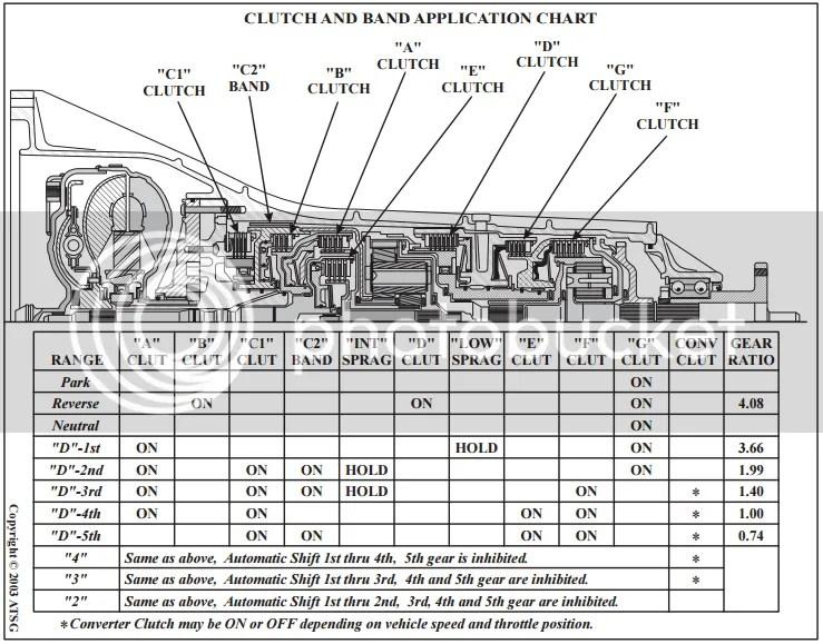 ZF 5HP18 Auto Transmission Problem