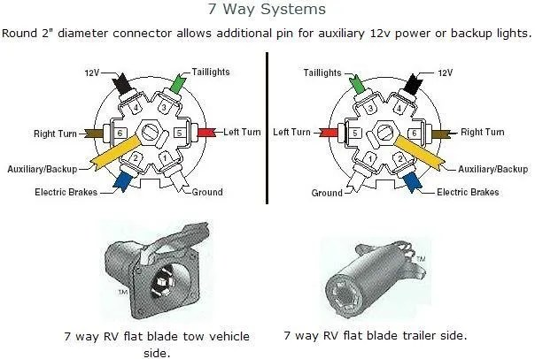 wiring diagram for a semi trailer plug