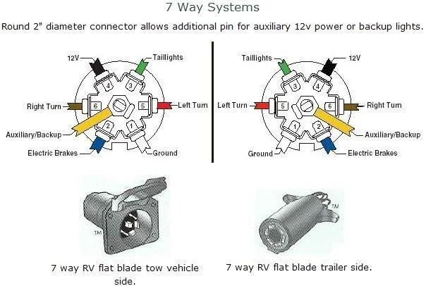 gm trailer wiring diagram fasco fan motor for 09 chevy great installation of diagrams schematic rh 11 slf urban de 7 blade truck