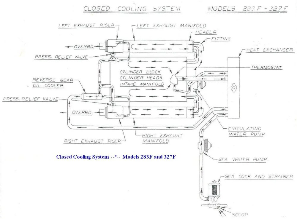 medium resolution of 350 chevy cooling system flow diagram wiring diagrams system chevy 350 engine vacuum hose diagram wiring