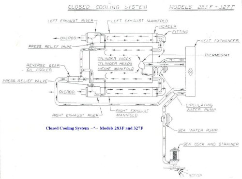 small resolution of 350 chevy cooling system flow diagram wiring diagrams system chevy 350 engine vacuum hose diagram wiring