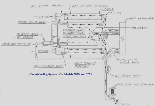 small resolution of 283 chevy engine diagram water pump chevy auto wiring chris craft engine wiring diagram 1973 chris
