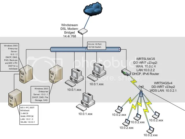 Post Your Network Diagrams Here Home And Office Setups