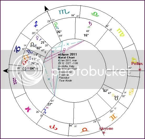 Eclipse chart