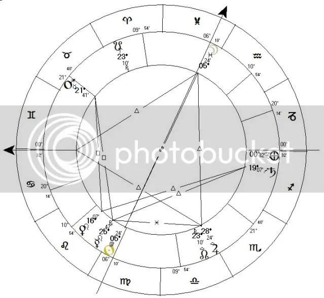 Michael Jackson Birth Chart Animodar Isaritmia And Much More