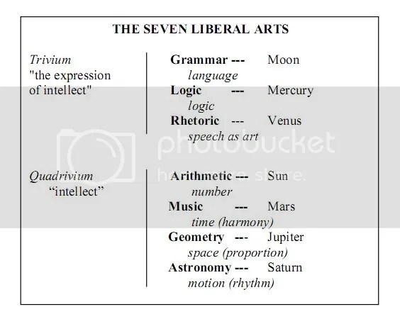 Liberal Arts subjects of the study
