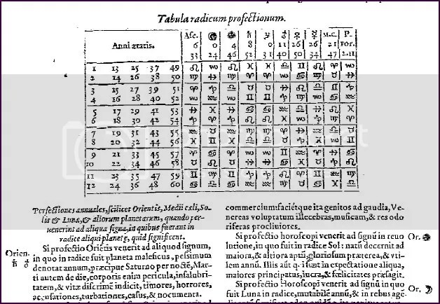 Table of profection in a sample chart in Francesco Giuntini, Speculum Astrologiae