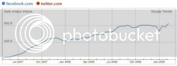Fig.1 - Twitter vs Facebook Unique User stats for Australia