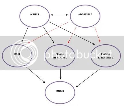 Small database diagram