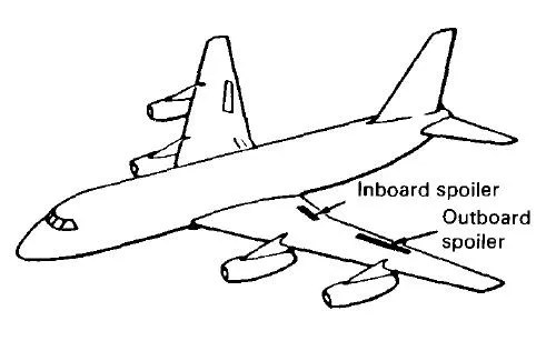 Aircraft Flight Controls, Aircraft, Free Engine Image For