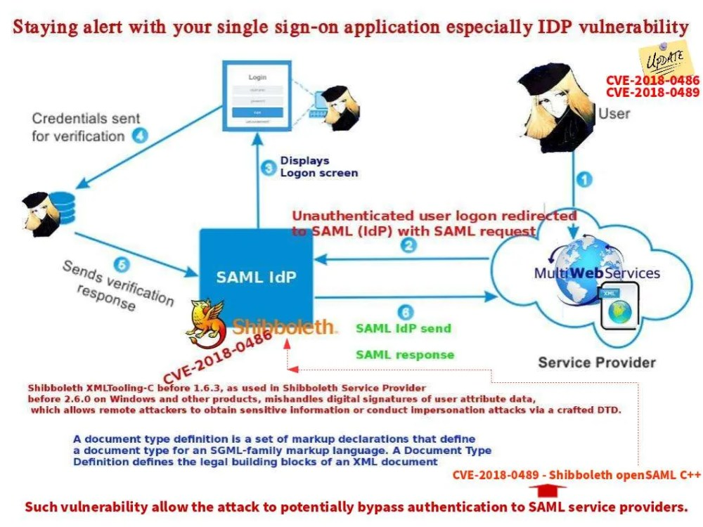 medium resolution of retrospectively shibboleth saml idp found vulnerability on 13th jan 2018 cve 2018 0486 the flaw was that it allows remote attackers to obtain sensitive