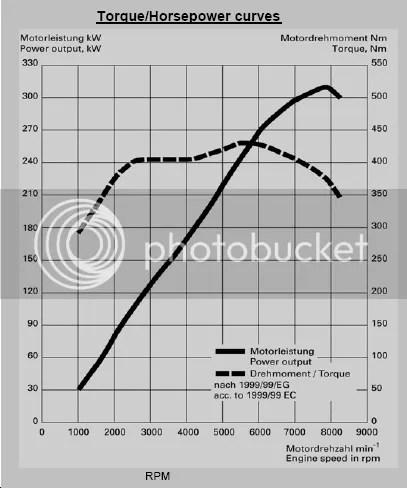AUDI RS4 Shifting Algorithm...
