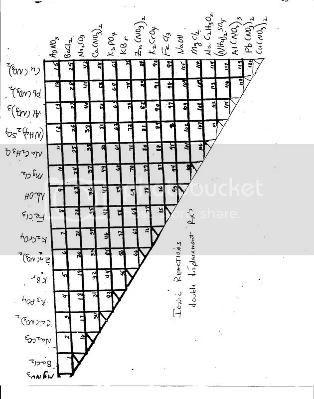 AP Chemistry: January 2001