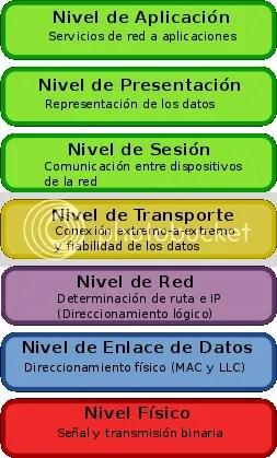 El modelo OSI y sus siete niveles