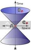 El cono de luz de la Teoría de la Relatividad