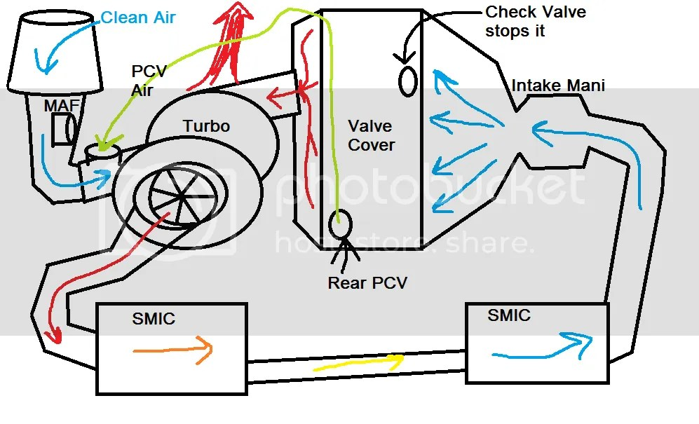 PCV Modification and Education Thread
