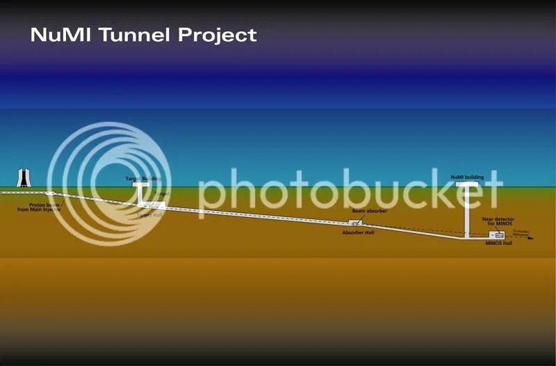 The neutrino beamline layout (image courtesy of Fermilab).