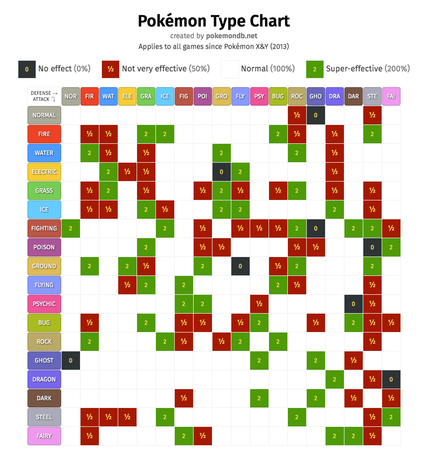 pokémon type chart strengths
