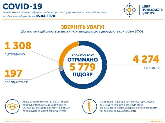 Україна вже на 53 місці серед країн, де виявлено коронавірус