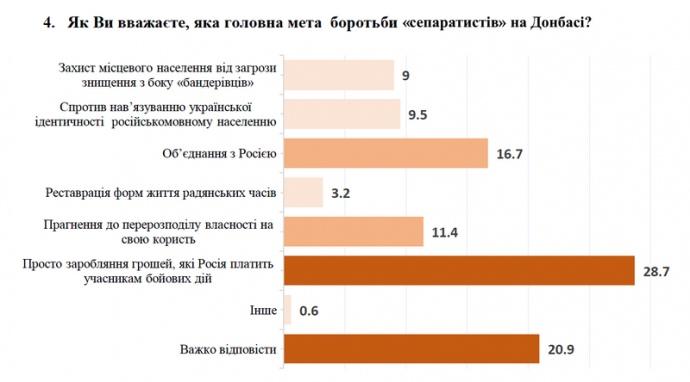"""Опитування: """"Сепаратисти"""" воюють, бо росіяни платять їм зарплатню"""