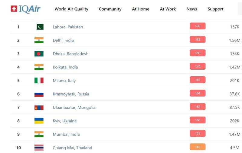 Столиця України у десятці найзабрудненіших міст світу
