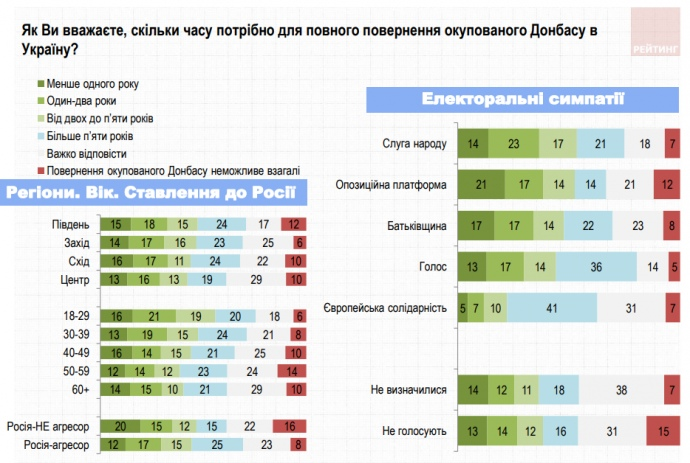Оритування: За силове повернення Донбасу виступають 16% українців