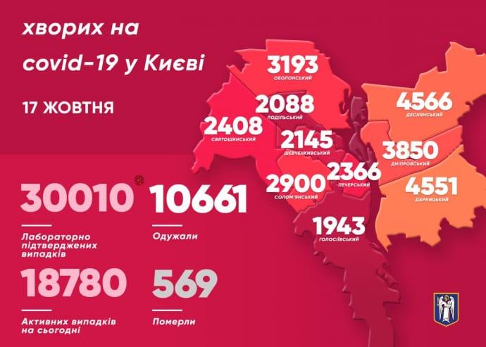 Майже 600 нових випадків коронавірусу в столиці за останню добу