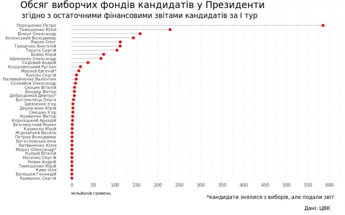 Кандидати витратили 1,7 млрд у першому турі, третину з цього Порошенко – ЧЕСНО