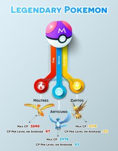 Pokemon go legendary also generation rh rankedboost