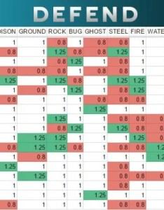 Pokemon go weakness chart also type  strengths gen rh rankedboost